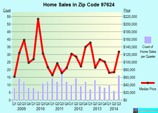 Zip code 97624 (Chiloquin, Oregon) real estate house value trends