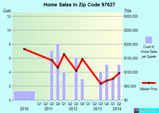 Zip code 97627 (, Oregon) real estate house value trends