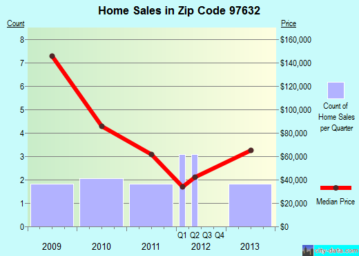 Zip code 97632 (Malin, Oregon) real estate house value trends