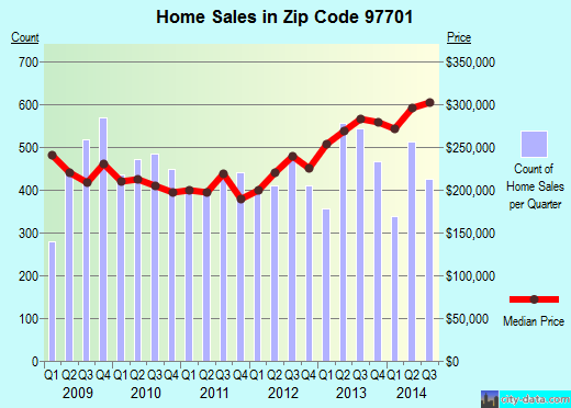 Zip code 97701 (Bend, Oregon) real estate house value trends