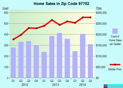 Zip code 97702 (Bend, Oregon) real estate house value trends