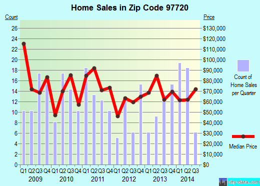 Zip code 97720 (Burns, Oregon) real estate house value trends