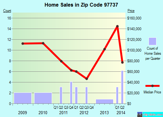 Zip code 97737 (, Oregon) real estate house value trends