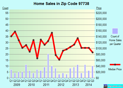 Zip code 97738 (Hines, Oregon) real estate house value trends