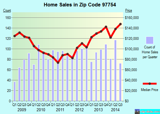 Zip code 97754 (Prineville, Oregon) real estate house value trends