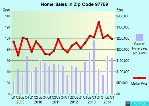 Zip code 97759 (Sisters, Oregon) real estate house value trends