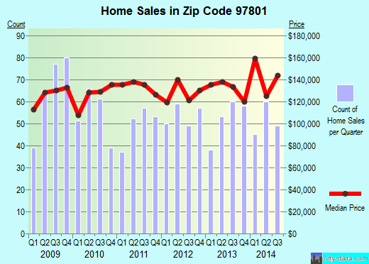 Zip code 97801 (Tutuilla, Oregon) real estate house value trends