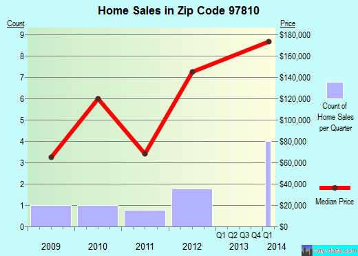 Zip code 97810 (Adams, Oregon) real estate house value trends