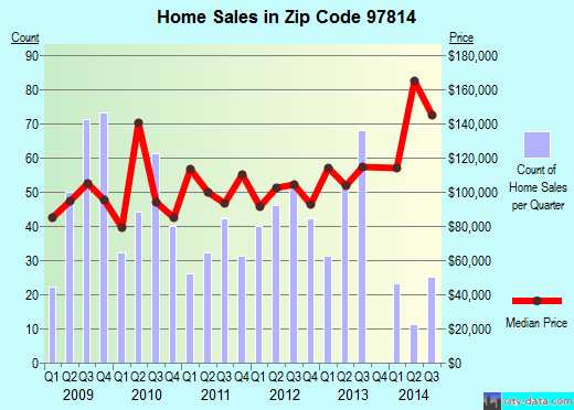 Zip code 97814 (Baker City, Oregon) real estate house value trends