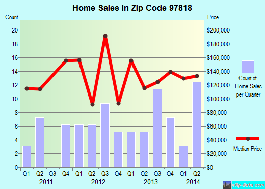Zip code 97818 (Boardman, Oregon) real estate house value trends