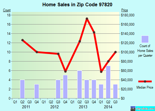 Zip code 97820 (Canyon City, Oregon) real estate house value trends