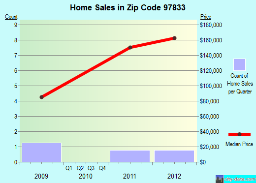 Zip code 97833 (Haines, Oregon) real estate house value trends