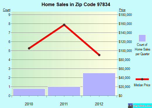 Zip code 97834 (Halfway, Oregon) real estate house value trends