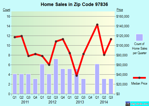 Zip code 97836 (Heppner, Oregon) real estate house value trends