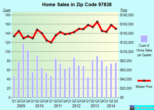 Zip code 97838 (Hermiston, Oregon) real estate house value trends