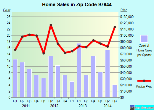 Zip code 97844 (Irrigon, Oregon) real estate house value trends