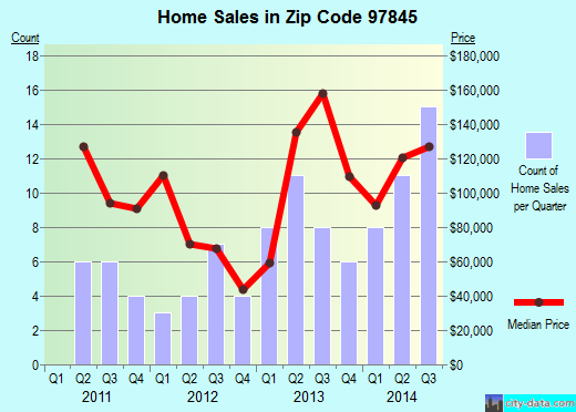 Zip code 97845 (John Day, Oregon) real estate house value trends