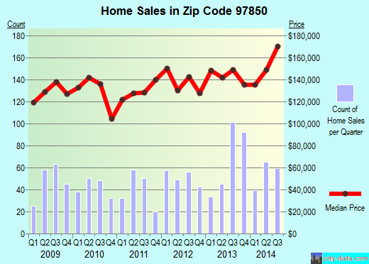Zip code 97850 (La Grande, Oregon) real estate house value trends