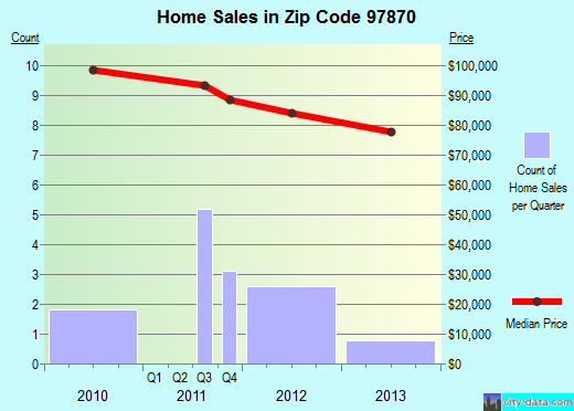 Zip code 97870 (Richland, Oregon) real estate house value trends