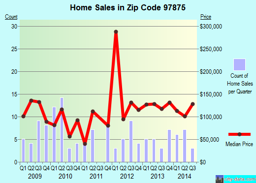 Zip code 97875 (Stanfield, Oregon) real estate house value trends