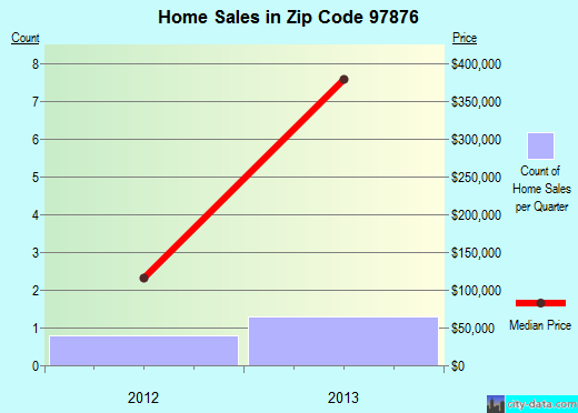 Zip code 97876 (Summerville, Oregon) real estate house value trends