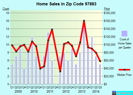 Zip code 97883 (Union, Oregon) real estate house value trends