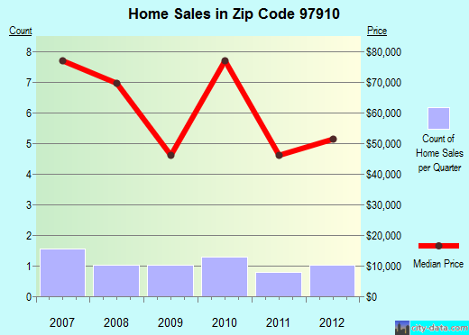 Zip code 97910 (Jordan Valley, Oregon) real estate house value trends