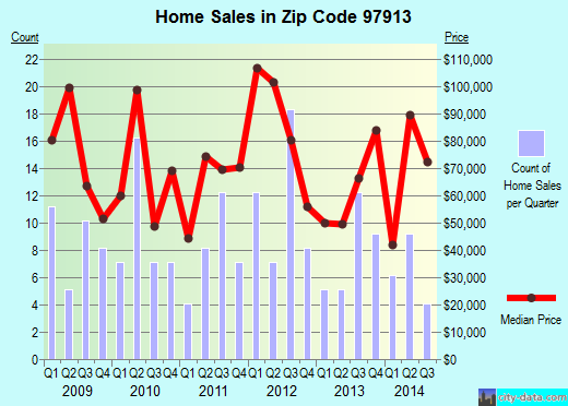 Zip code 97913 (Nyssa, Oregon) real estate house value trends