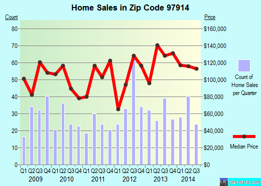 Zip code 97914 (Ontario, Oregon) real estate house value trends
