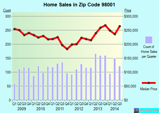 Zip code 98001 (Auburn, WA) real estate house value trends