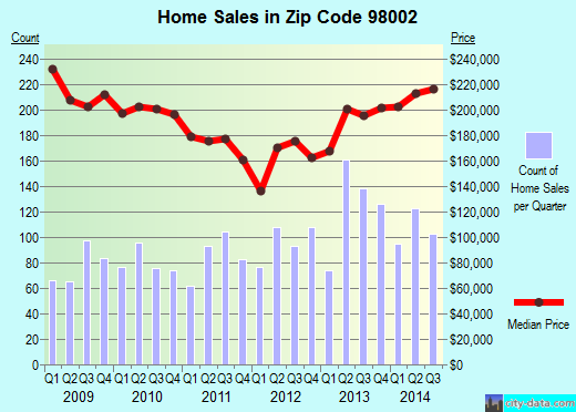 Zip code 98002 (Auburn, WA) real estate house value trends
