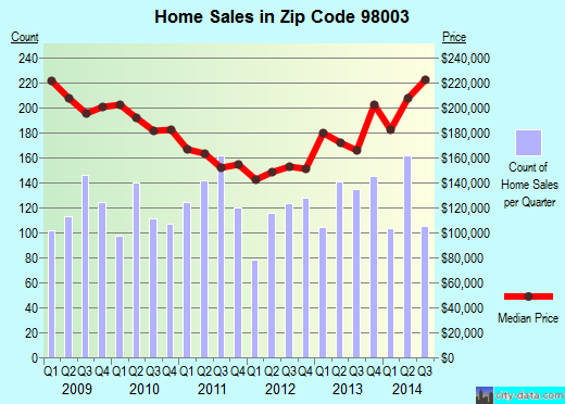 Zip code 98003 (Federal Way, Washington) real estate house value trends