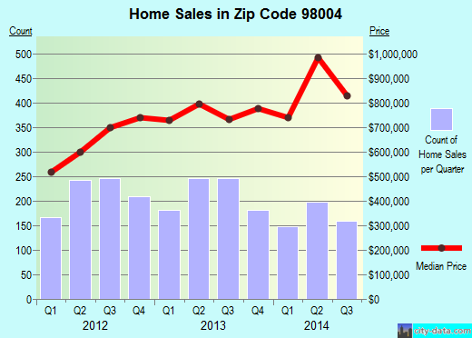 Zip code 98004 (Bellevue, WA) real estate house value trends