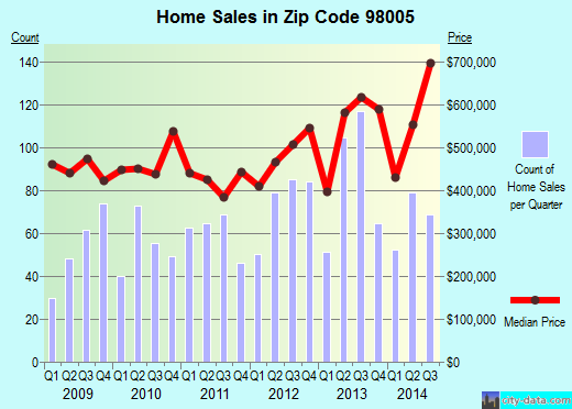 Zip code 98005 (Bellevue, WA) real estate house value trends