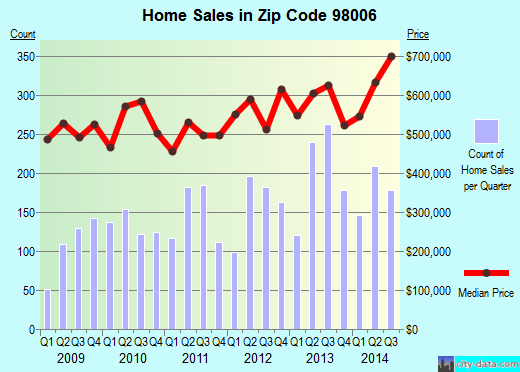 Zip code 98006 (Bellevue, WA) real estate house value trends