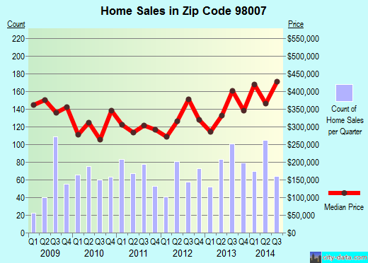 Zip code 98007 (Bellevue, WA) real estate house value trends
