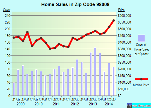 Zip code 98008 (Bellevue, WA) real estate house value trends