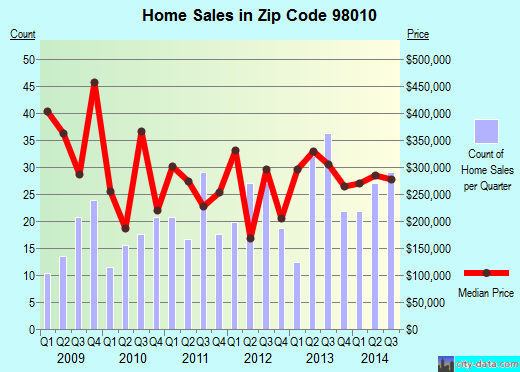 Zip code 98010 (Black Diamond, WA) real estate house value trends