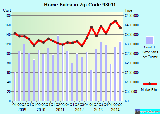 Zip code 98011 (Bothell, WA) real estate house value trends