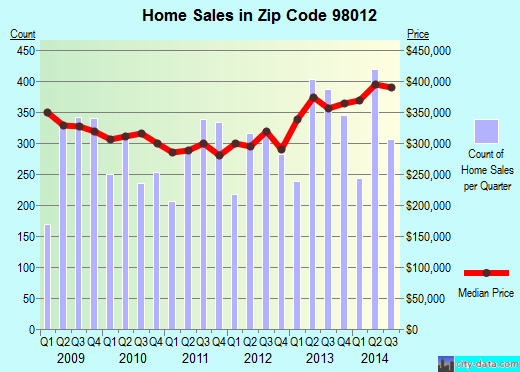 Zip code 98012 (Mill Creek, Washington) real estate house value trends