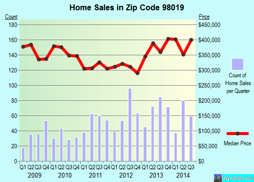 Zip code 98019 (Duvall, WA) real estate house value trends