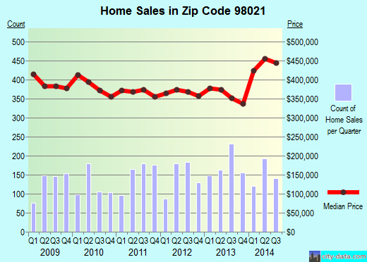 Zip code 98021 (Bothell, Washington) real estate house value trends