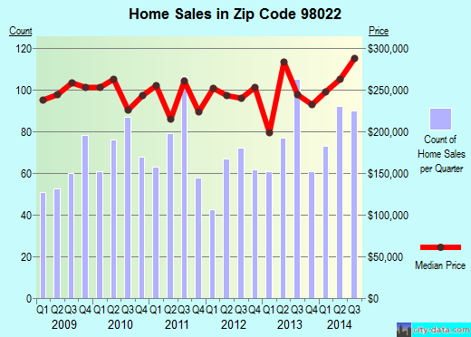 Zip code 98022 (Enumclaw, WA) real estate house value trends