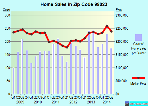 Zip code 98023 (Federal Way, WA) real estate house value trends