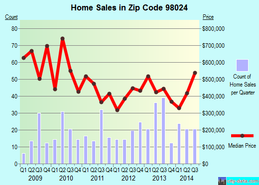 Zip code 98024 (Fall City, WA) real estate house value trends