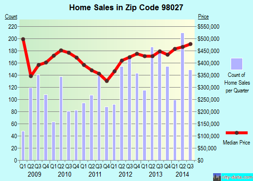 Zip code 98027 (Issaquah, WA) real estate house value trends