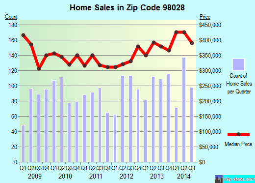 Zip code 98028 (Kenmore, WA) real estate house value trends