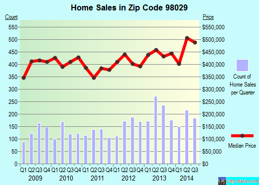 Zip code 98029 (Issaquah, WA) real estate house value trends