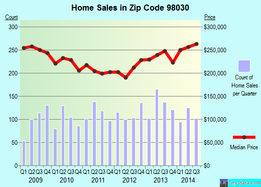 Zip code 98030 (Seattle, WA) real estate house value trends