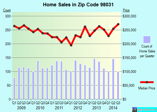 Zip code 98031 (Kent, WA) real estate house value trends